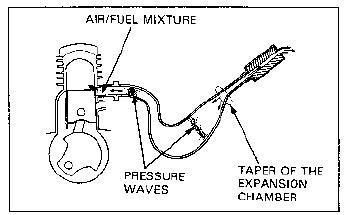 Sedikit belajar teknologi : Knalpot pada mesin 2-tak optimal untuk